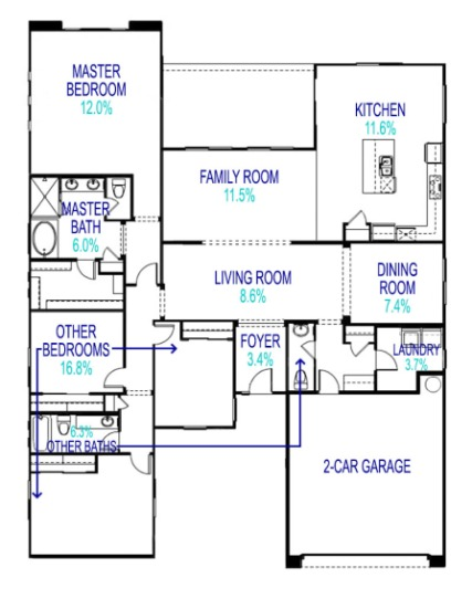 Spaces in New Homes