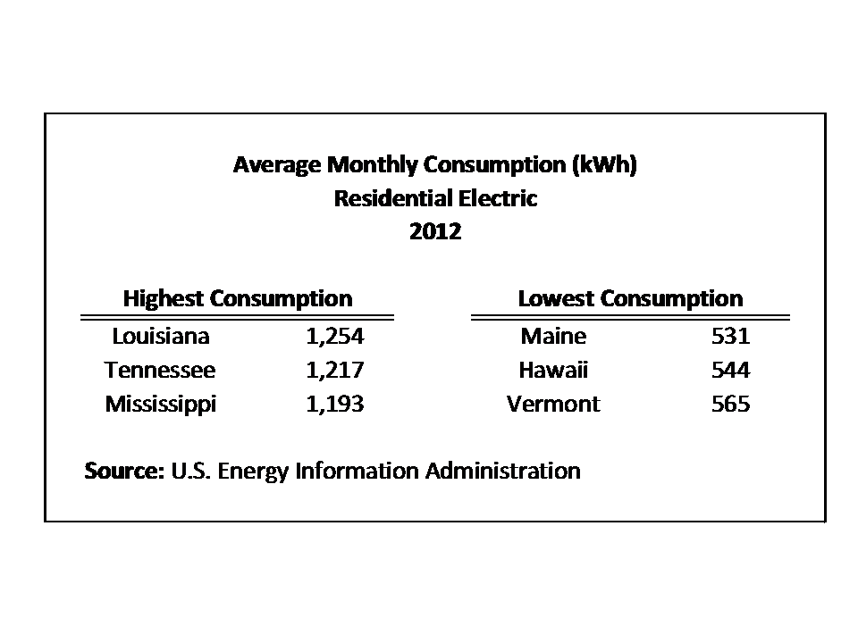 Average Electricity Bill For 1 Bedroom Apartment Average Monthly Electric Billstate  Eye On Housing
