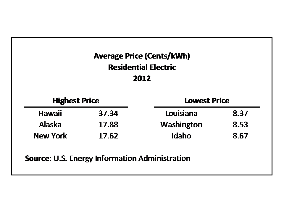 Average Electricity Rates By State Best Electricity 2017