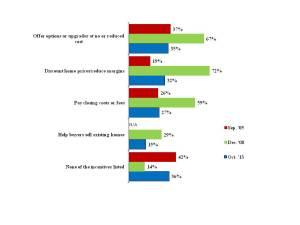 Graphs for Incentives Blog1
