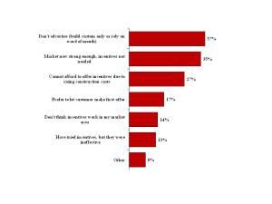 Graphs for Incentives Blog2