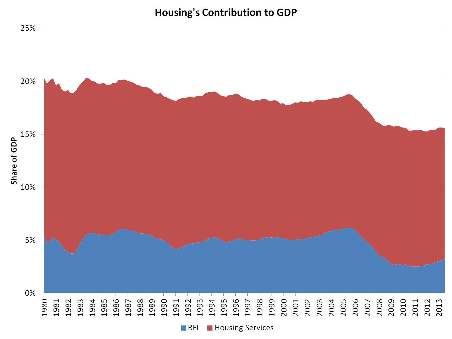 housing share of GDP_3q13.png