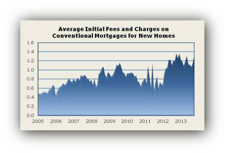 Init Fees Oct 13