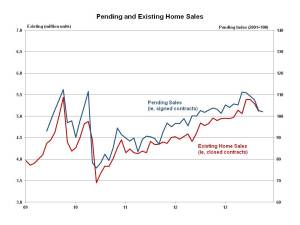 Pending Home Sales October 2013