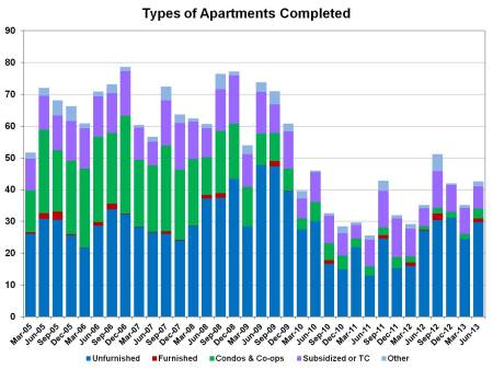 apt completions_2q13