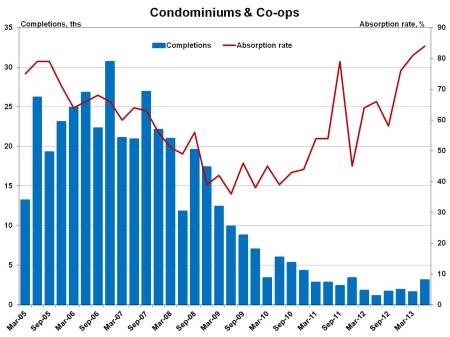 condo absorptions_2q13
