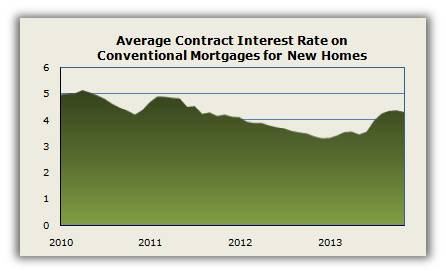 Contr Rate Nov 13