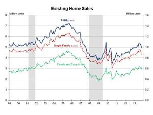 Existing Home Sales November 2013