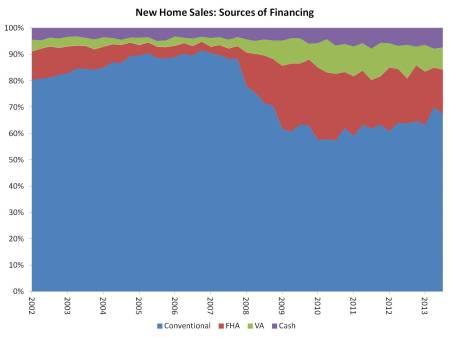 financing sources_3Q13