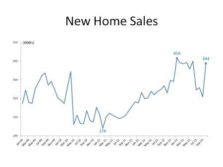 October New Home Sales