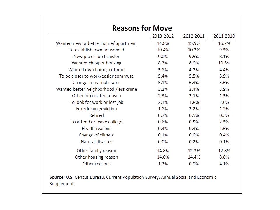 The chart of top reasons for moving in 2012-2013.