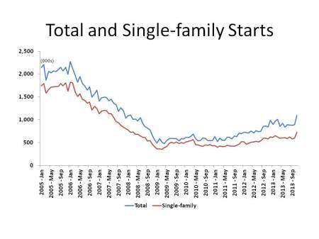 Total and Single-family Starts