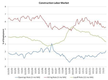 Constr Labor Mkt_11_13
