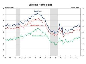 Existing Home Sales December 2013
