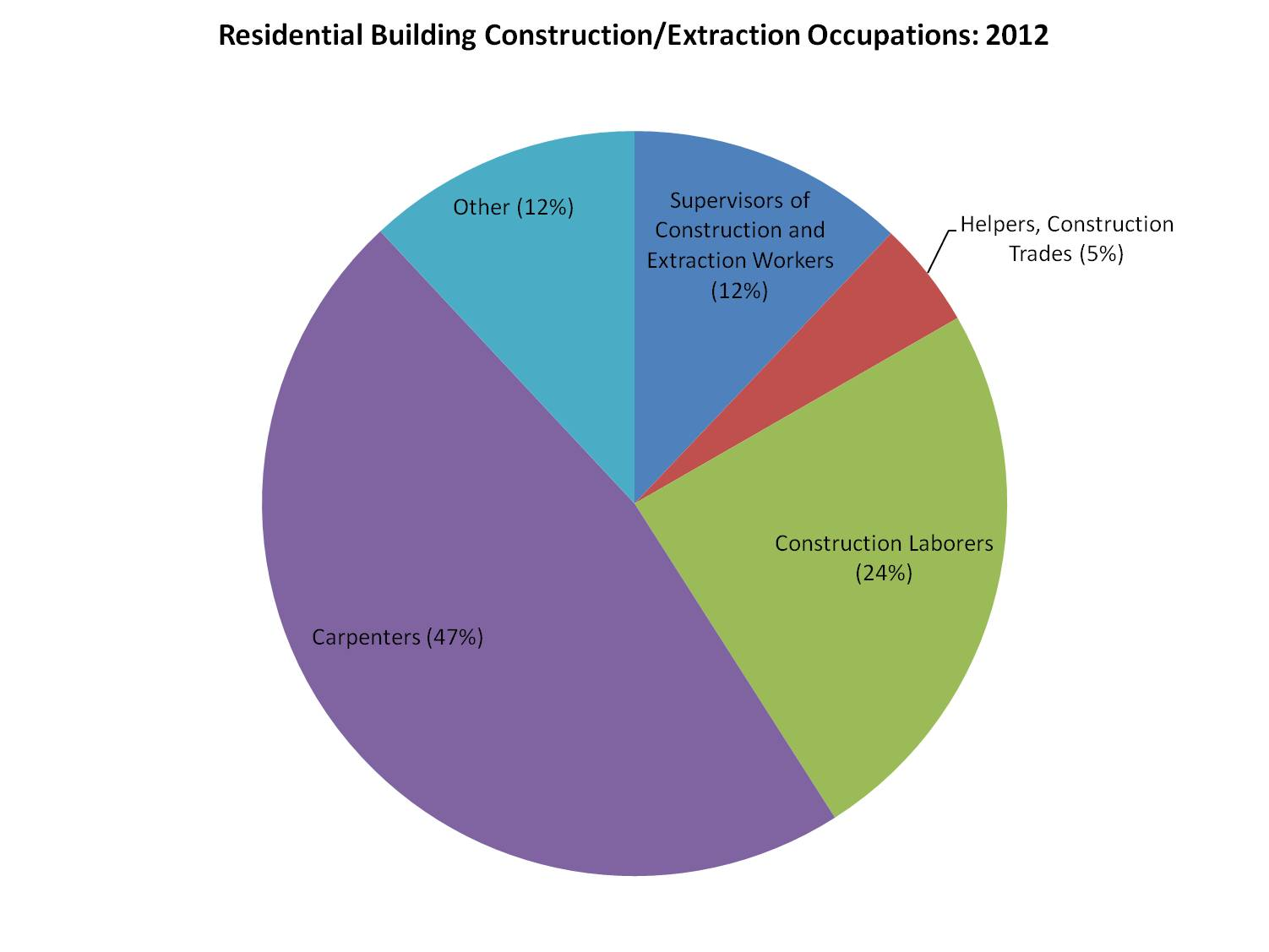 Home building construction jobs_2012
