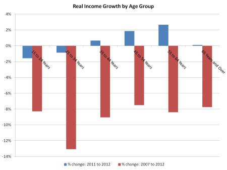 Income growth by age