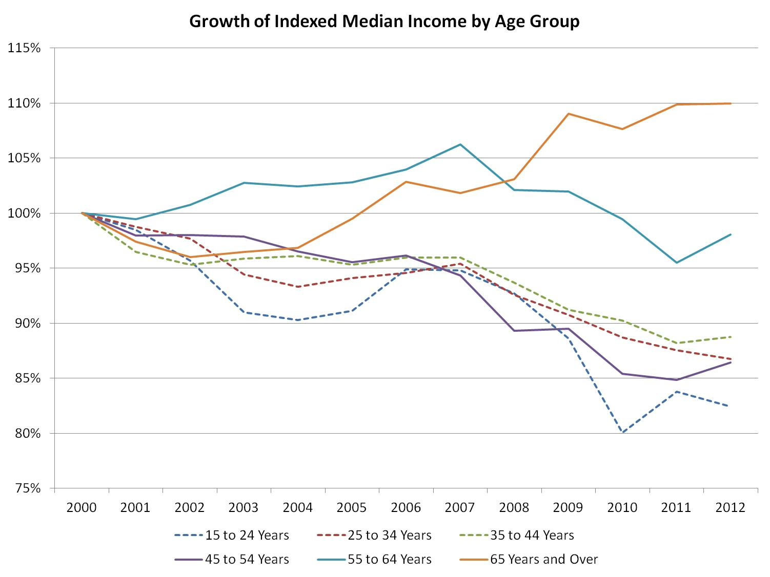 Index Income by Age