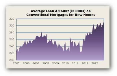Loan Amt Dec13