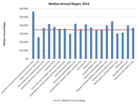median wages_construction occupation jobs_2012