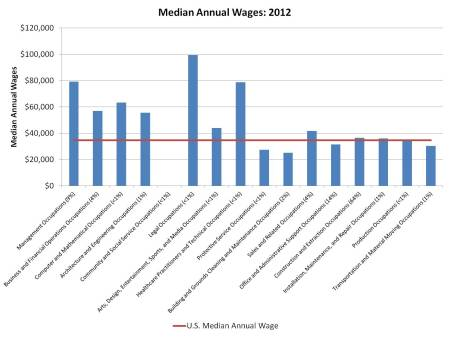 median wages_res construction_2012
