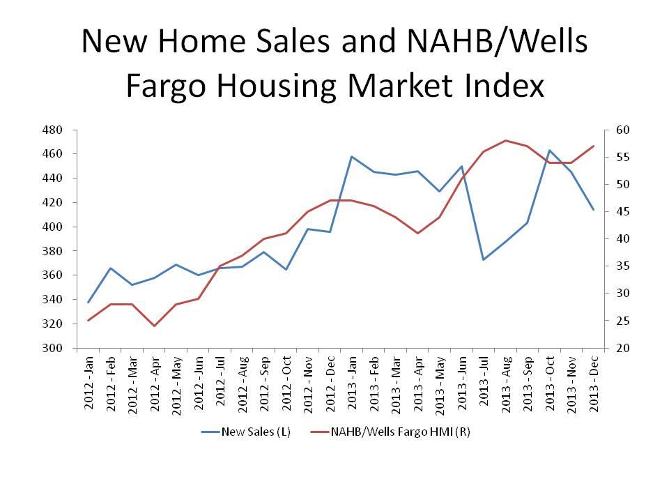 New Home Sales and NAHB HMI
