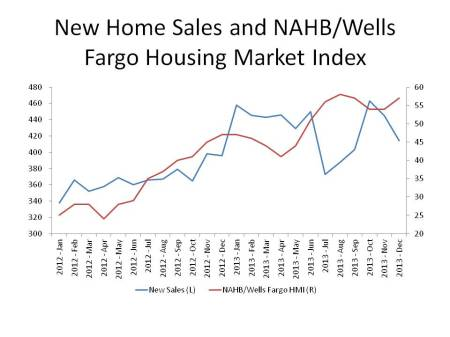 New Home Sales and NAHB HMI