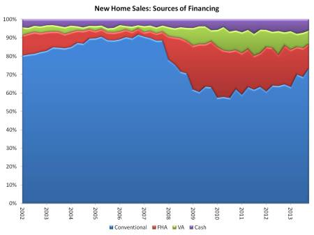 new sales by financing_4q13