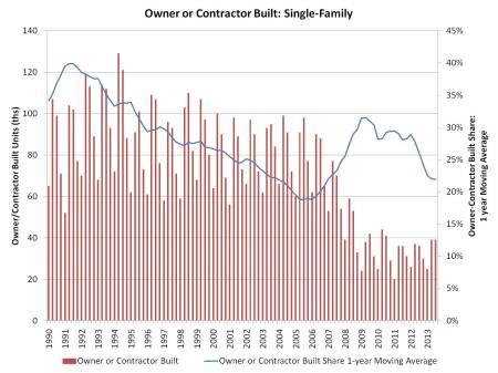 owner_contractor built_3q13