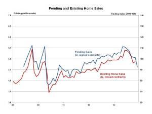 Pending Home Sales December 2013