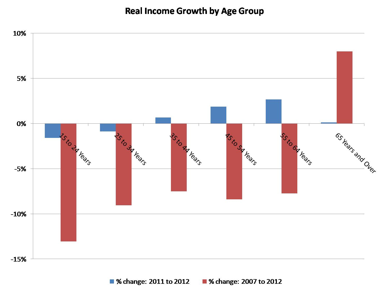Real Incomes by Age