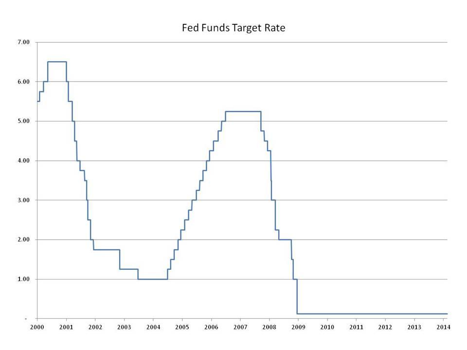 blog FOMC minutes 2014_02