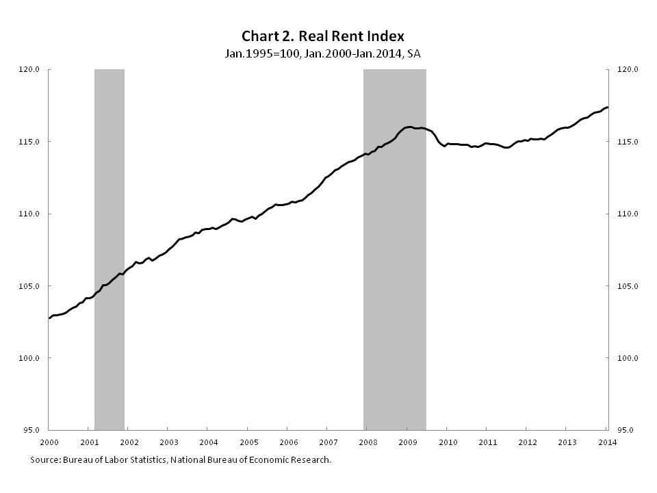 Chart_2