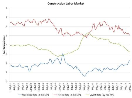 construction labor market_Dec.png