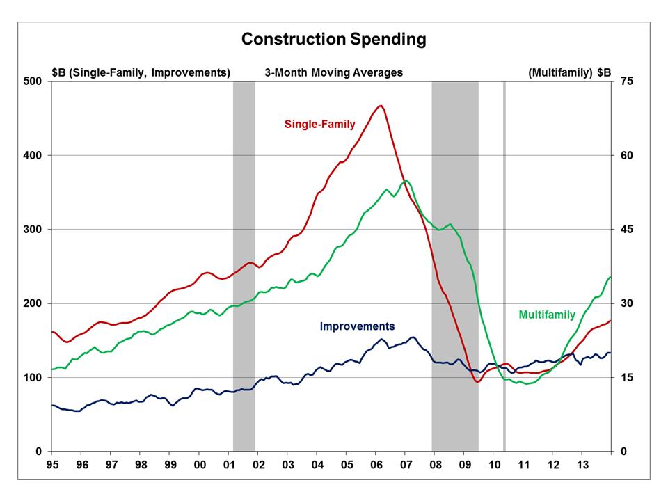 ConstructionSpendingJanuary