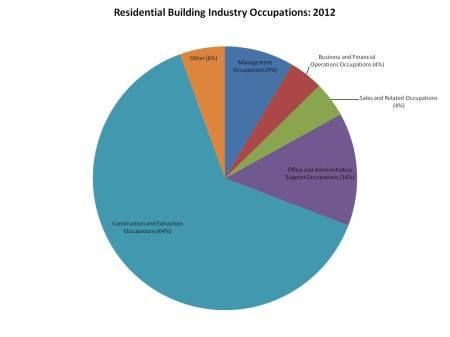 Home building jobs_2012