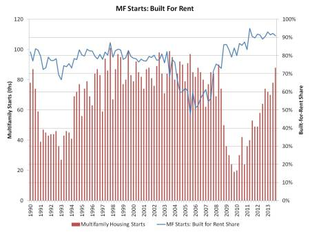 MF built for rent_4q13