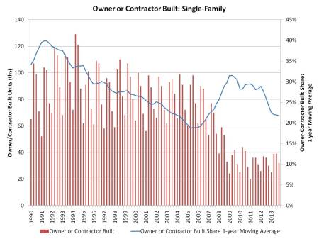 Owner_contractor starts_4q13