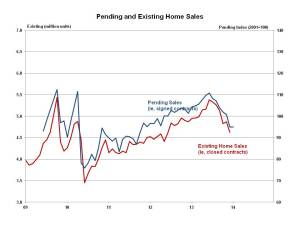 Pending Home Sales January 2014