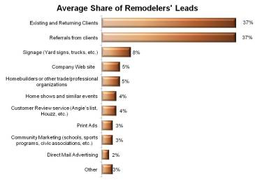 Remod Leads