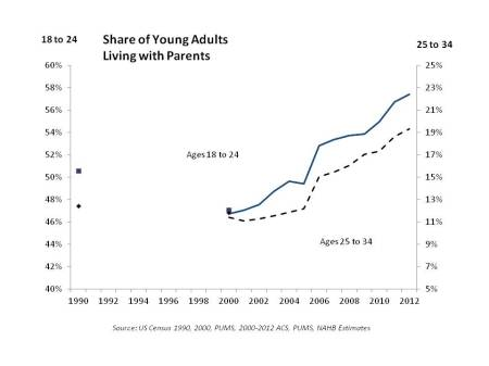Maupin Development Young Adults Living With Parents Up Sharply