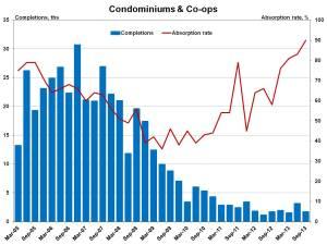 Condos_4q sales