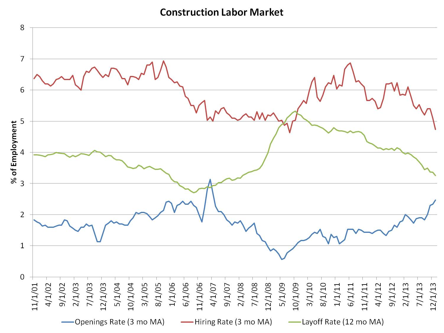 cosntr labor market