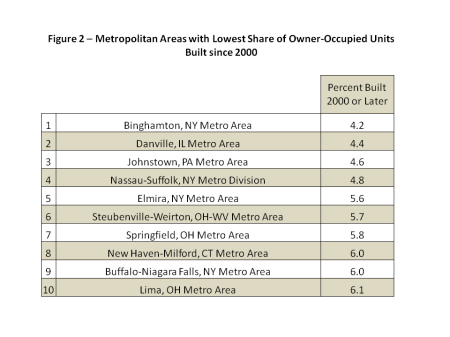 Top Metro Areas – Owner-Occupied Units Built Since 2000