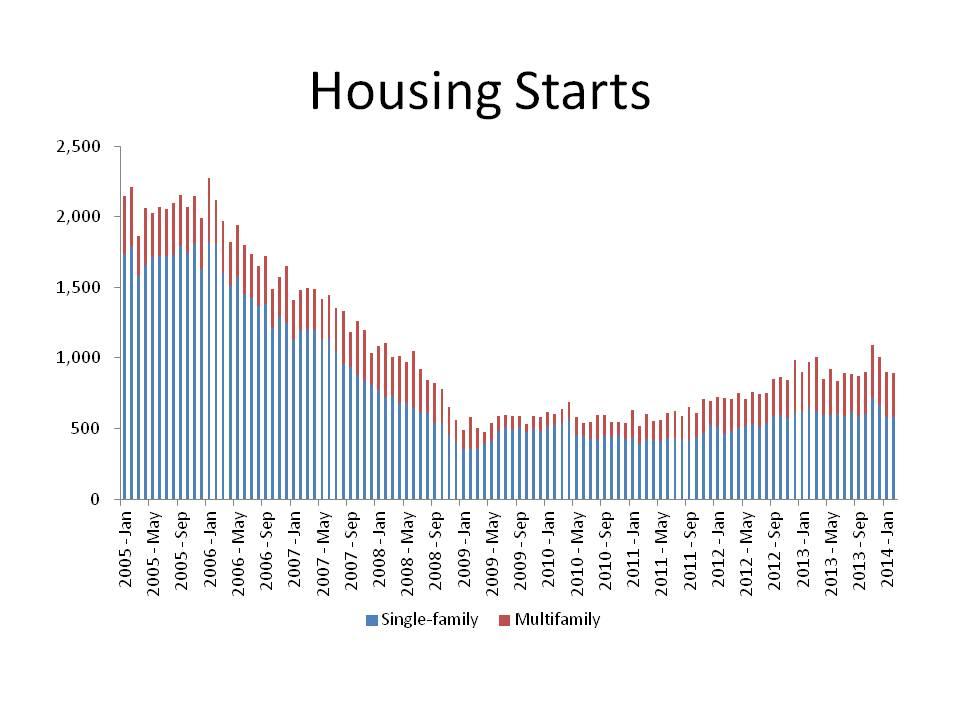 Housing Starts Feb 2014