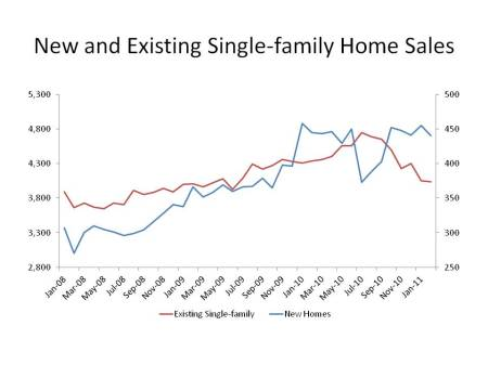 New and Existing Single-family Home Sales
