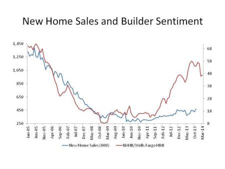 New Home Sales and Builder Sentiment