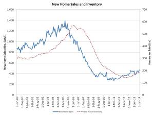 New home sales_Jan