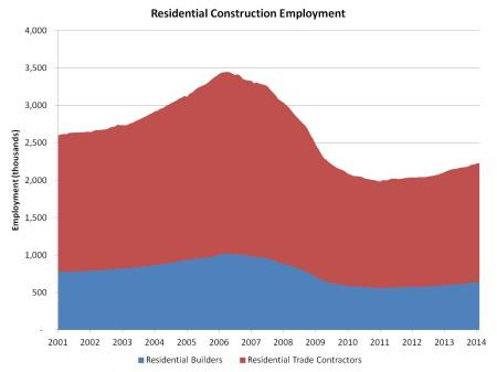res constr employment