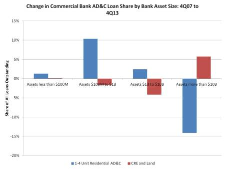 Change in AD&C loan share_commercial banks_0713