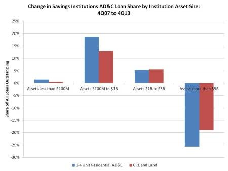 Change in AD&C loan share_savings institutions_0713